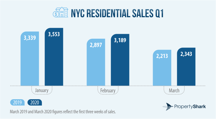 Bar chart of NYC Residential Sales Activity in January, February and March of 2019 and 2020