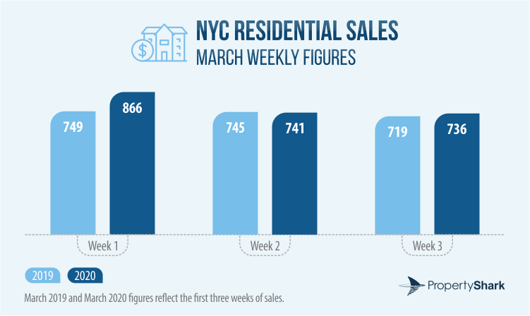 Bar chart of NYC Residential Sales Activity in March 2019 and 2020 portraying the first 3 weeks