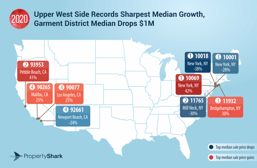Most expensive zip codes: 3 biggest gains and losses in median sale prices