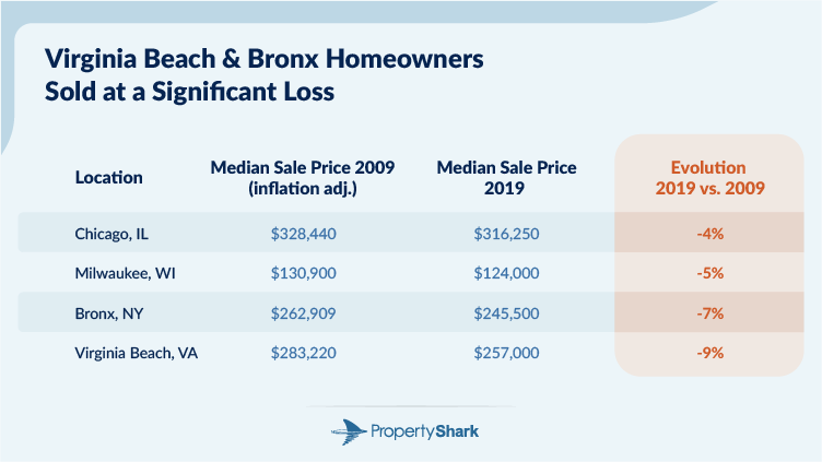 Chart with the four large cities where homeowners sold at a loss in 2019