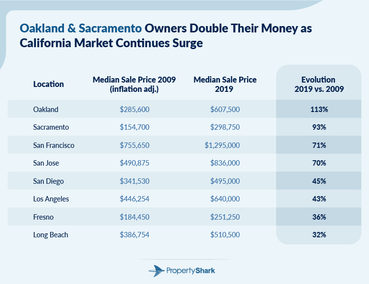 Chart with California cities' home price growth