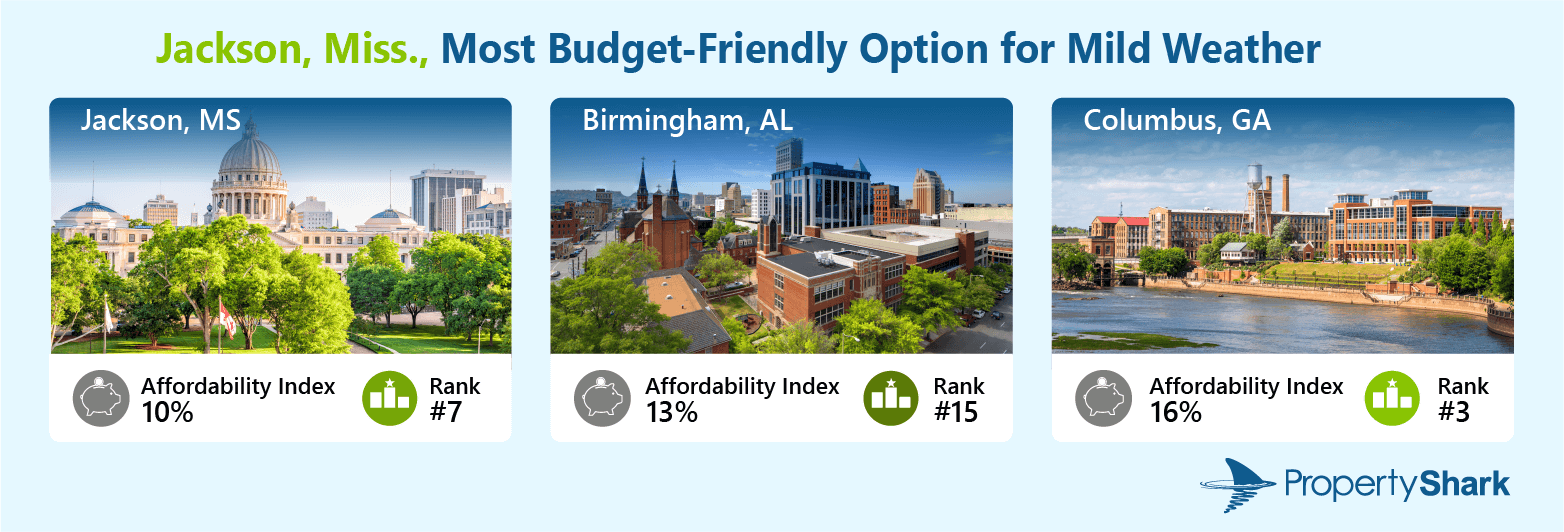 A graphic illustrating the three cities which have the most affordable housing in the top 20. The title reads: Jackson, Miss., Most Budget-Friendly Option for Mild Weather. It includes photos of Jackson, MS; Birmingham, LA; and Columbus, GA. Below the city images are the affordability indexes for each city and their positions in the ranking.
