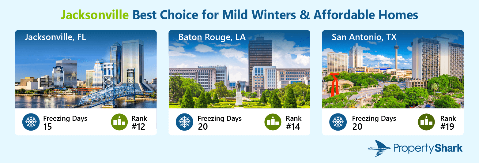 A graphic illustrating the three cities which have the lowest number of freezing days in the top 20. The title reads: Jacksonville Best Choice for Mild Winter & Affordable Homes. It includes photos of Jacksonville, FL; Baton Rouge, LA; and San Antonio, TX. Below the city images are the numbers of freezing days for each city and their positions in the ranking.