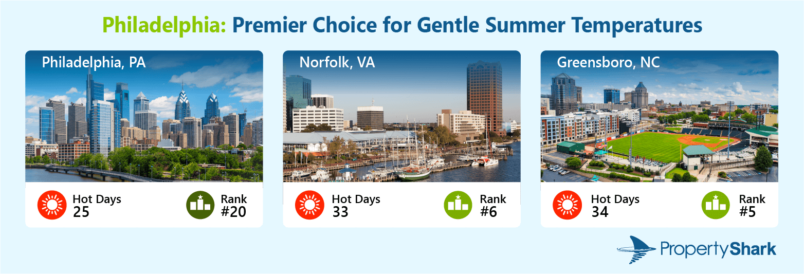 A graphic illustrating the three cities which have the lowest number of hot days in the top 20. The title reads: Philadelphia: Premier Choice for Gentle Summer Temperatures. It includes photos of Philadelphia, PA; Norfolk, VA; and Greensboro, NC. Below the city images are the numbers of hot days for each city and their positions in the ranking.